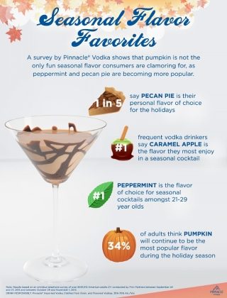 A survey by Pinnacle Vodka shows that pumpkin is not the only fun seasonal flavor consumers are clamoring for, as peppermint and pecan pie are becoming more popular. (PRNewsFoto/Pinnacle Vodka)