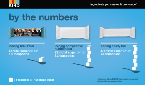 Sugar by the Numbers Kind snacks